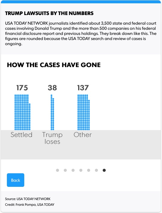 Trump lawsuits How the cases have gone 2