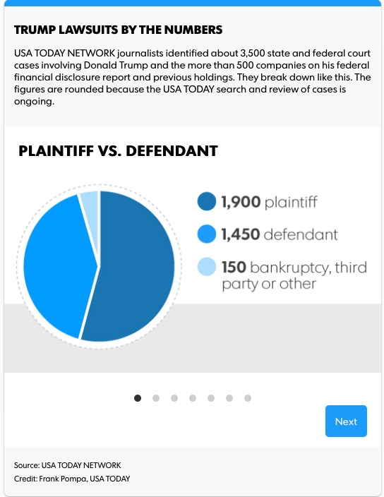 Trump lawsuits Plaintiff vs Defendent